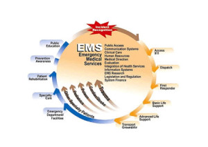 NHTSA Releases Report on EMS in Connecticut